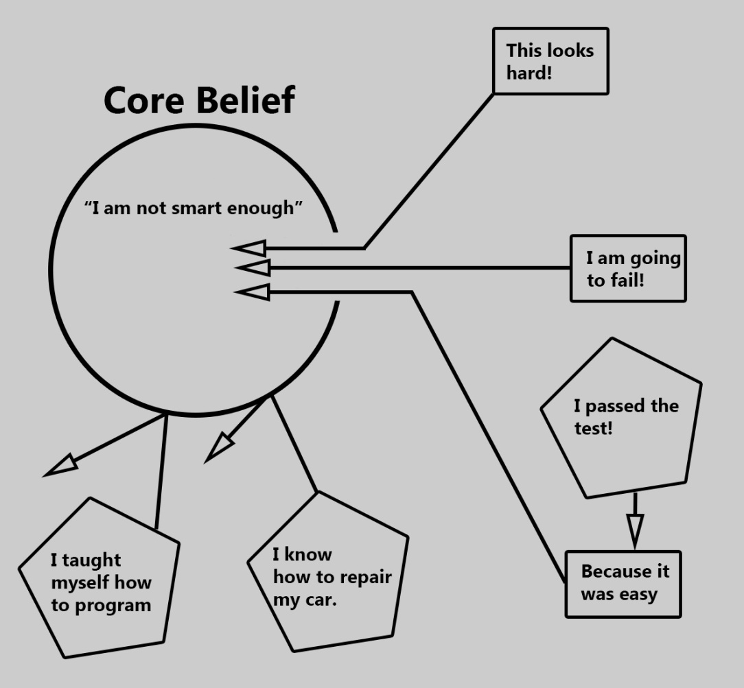 Belief-Diagram